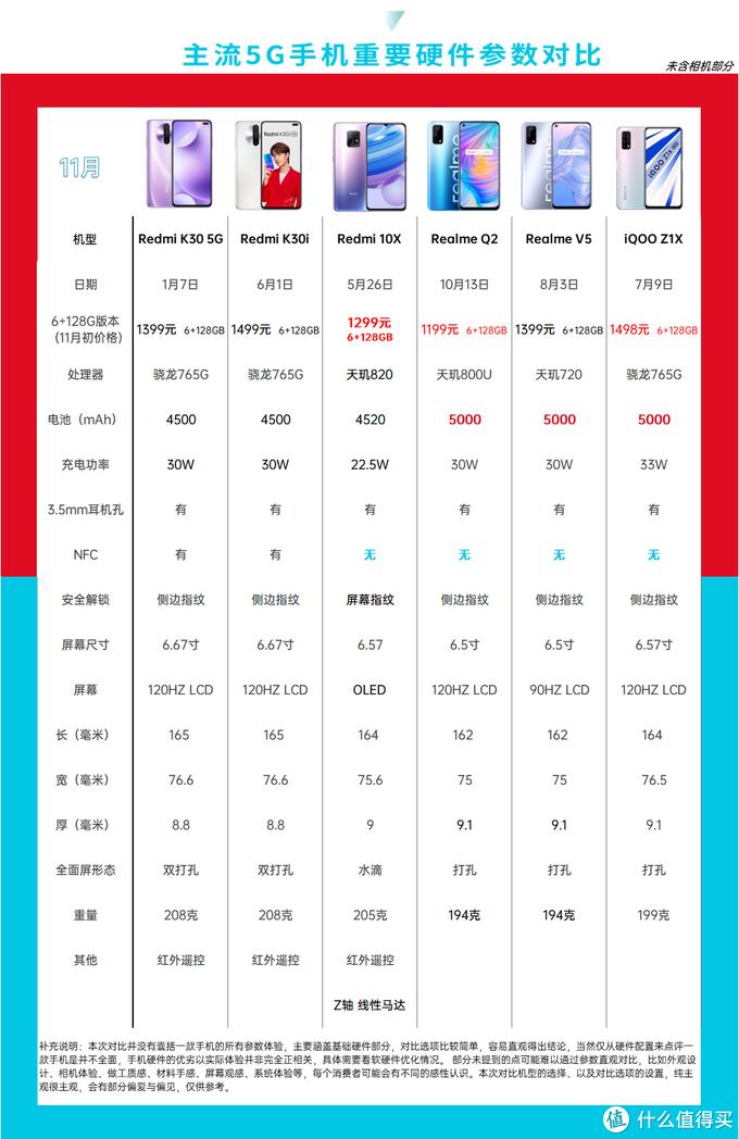 双11手机购买指南,千元5G遍地香
