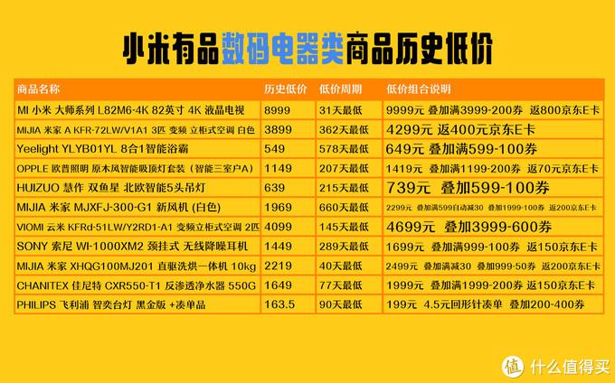 【1024天最低价】近期值得无脑入的小米有品30+款历史低价商品,等等党一起来抄作业吧!