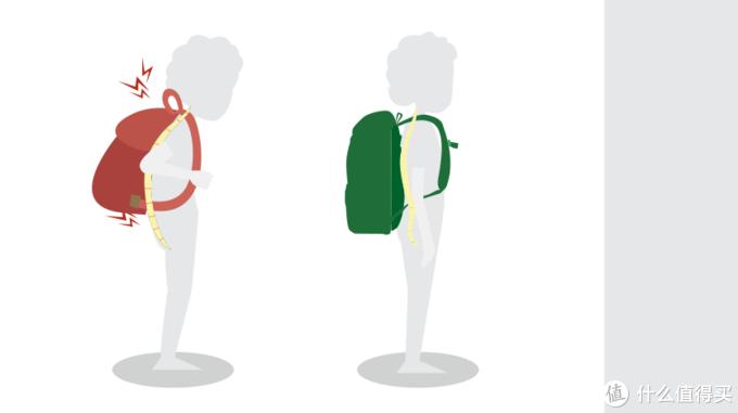 为孩子保护脊柱,减少压力—GMT for kids轻一代护脊书包测评体验