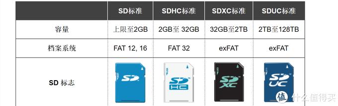 值无不言326期:TF卡,SD卡,读卡器如何选,看这篇就够了