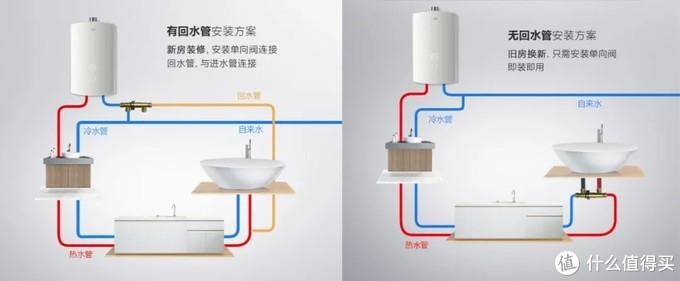 燃气热水器到底应该怎么选?零冷水、升数和风机各种参数教你选!