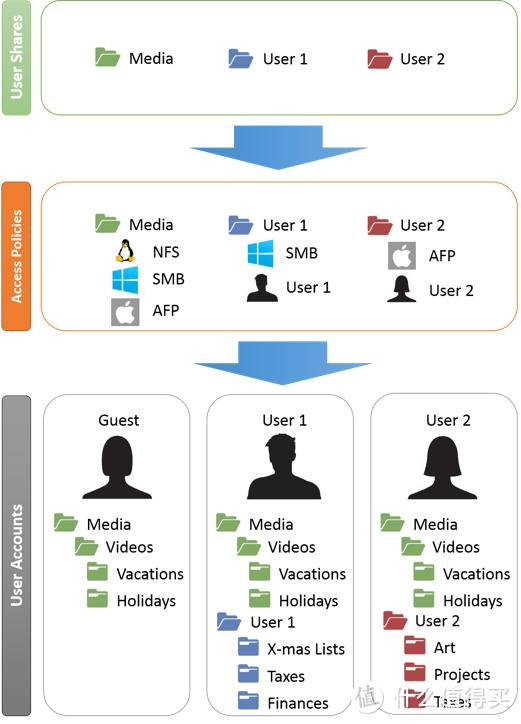 快速上手NAS系統unRAID之基礎篇(下):文件共享、容器、虛擬機