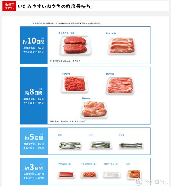 新品的狂欢!日系多门冰箱选购指南3.0