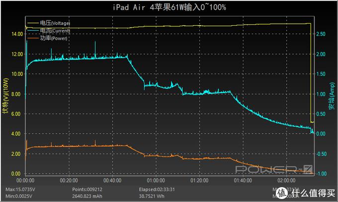 Air系列首款全面屏产品表现如何?iPad Air 4充电评测