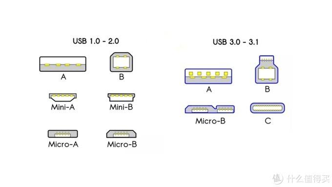 未来已来!同轴科技Coaxial USB4全功能弯头数据线体验