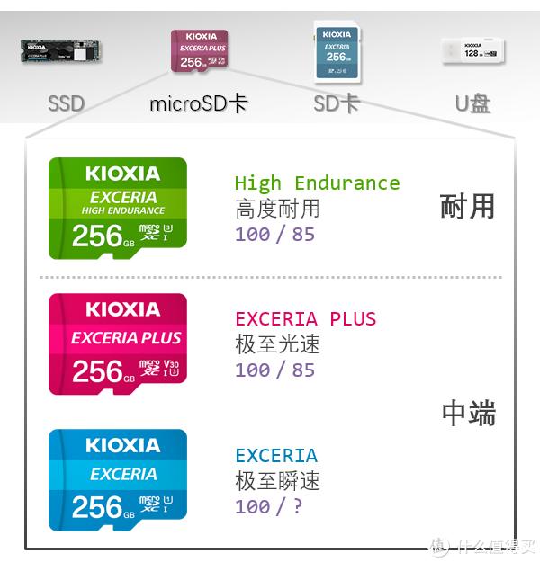 八面玲珑の存储卡?铠侠(原东芝存储)高度耐用microSD卡评测!