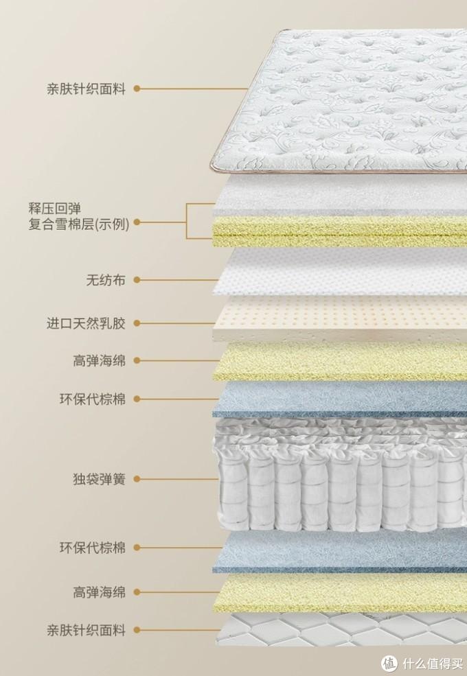 双11床垫价格真的优惠了吗,各品牌爆款详解及往年价格大揭秘!