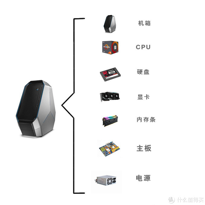 双十一组装电脑主机全攻略,配件怎么选之下篇——显卡、内存条、主板、电源
