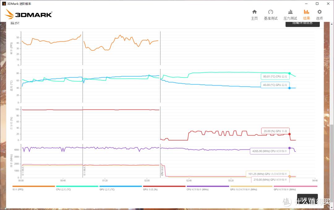 3DMARK FSU测试中,CPU最高温度为80°