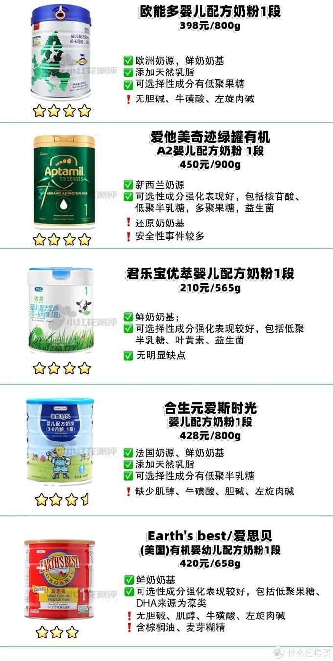 20款1段有机奶粉横评:售价高,营养强化却还不如非有机奶粉?