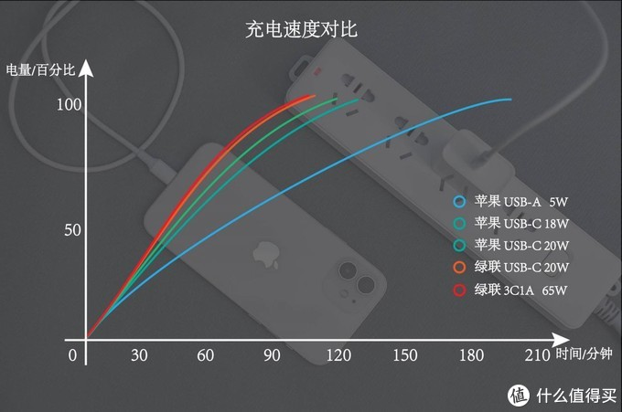 iPhone12充电器怎么选?原装深度对比第三方,结果很意外