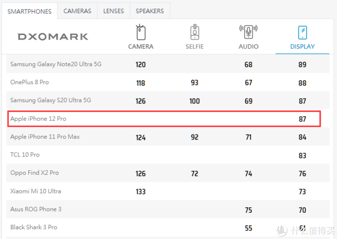 DxOMark公布iPhone 12 Pro屏幕成绩,与三星Galaxy S20 Ultra 5G并列