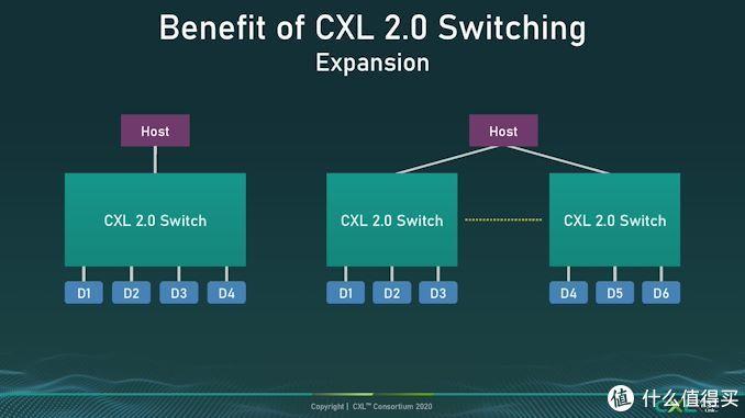 CXL联盟发布CXL 2.0规范, 增加了内存池支持,提高内存利用率