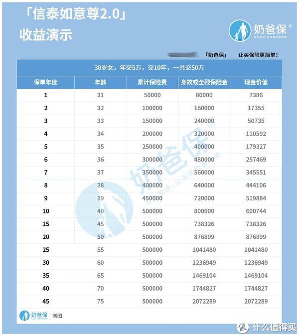 信泰如意尊2.0终身寿险收益升级了吗?适合谁呢?