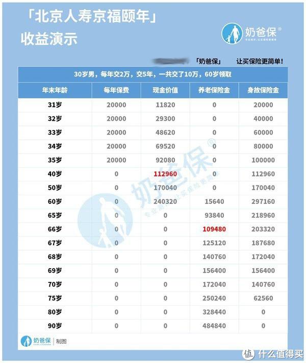 北京人寿京福颐年值得买吗?听说是年金险中的精品?
