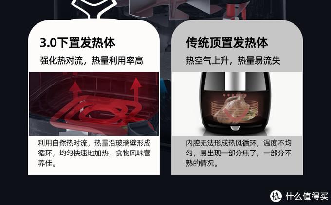 """少量、少油、少盐,用""""空气炸"""",味蕾健康都满足——大宇K3多功能空气炸锅晒单"""