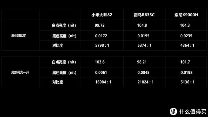 【图文版】性能为王!?小米大师82PK 索尼X9000H / 雷鸟R635C,高端液晶电视评测!