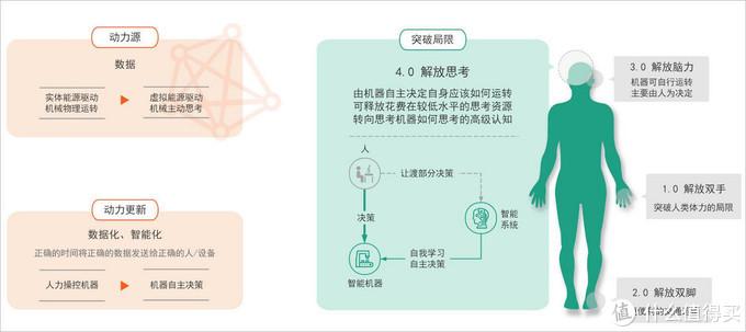知识图谱 | 工业4.0/智能制造快速入门资料(上篇)——前三次工业革命的启示