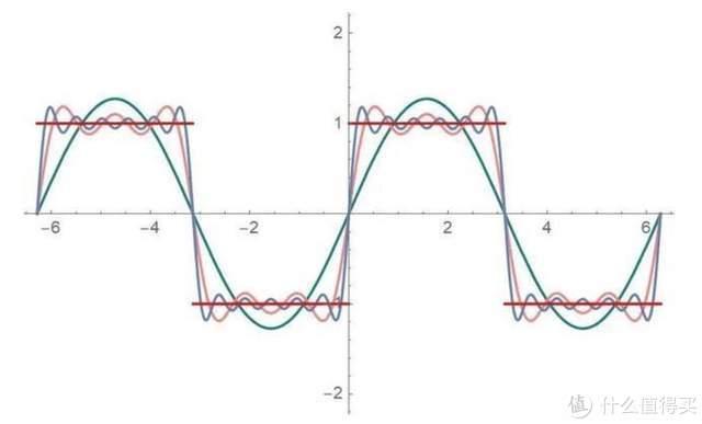 吉布斯效应带来的波形失真