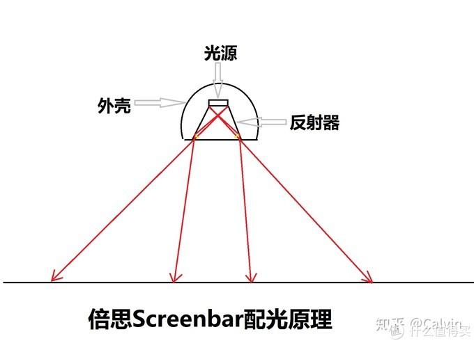 因为倍思屏幕挂灯不是非对称结构,因此产生的光源并不友好