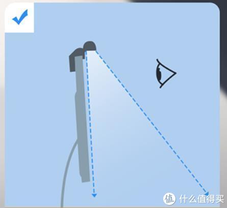 正确的屏幕挂灯光学路径大概应该这个样子。