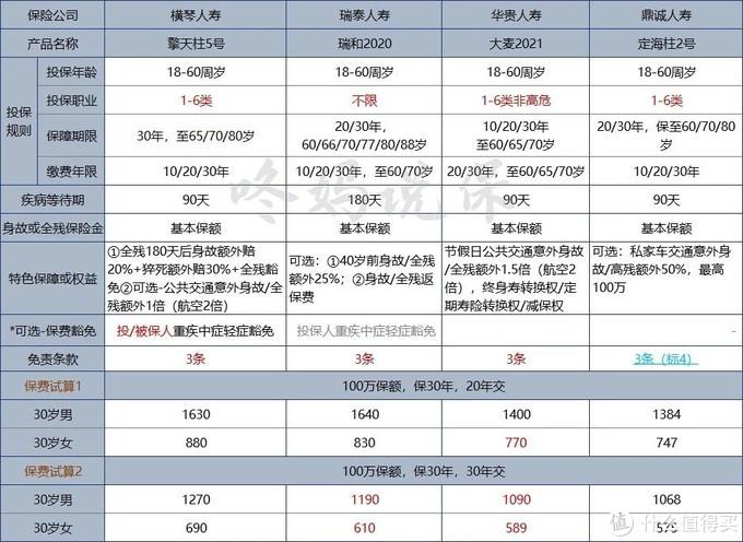华贵大麦2021/擎天柱5号/瑞泰瑞和2020/定海柱2号,定期寿险怎么选?
