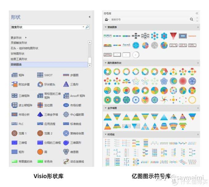 最好用的流程图软件测评:Visio和亿图图示