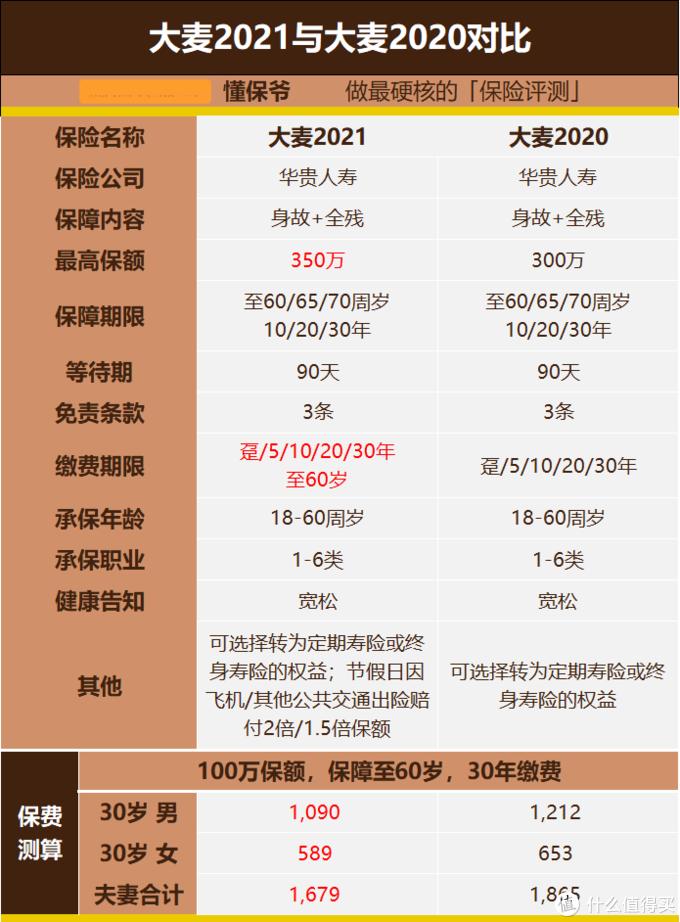 全新升级!定期寿险的性价比之王:大麦2021