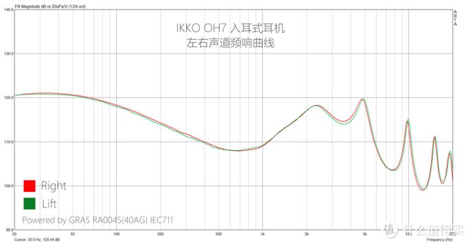 IKKO OH7 频响曲线