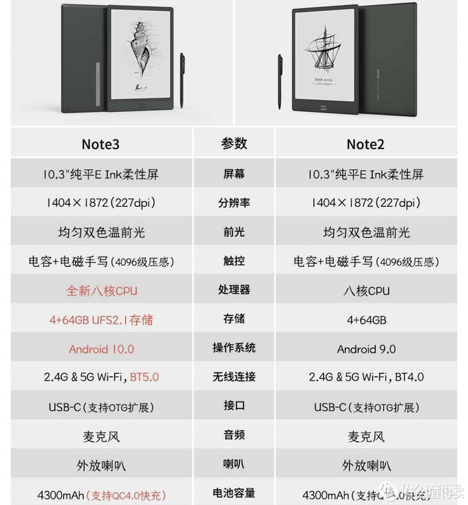 Note2 和Note3的参数对比