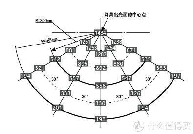 图7(灯具纵向放置测量结果)