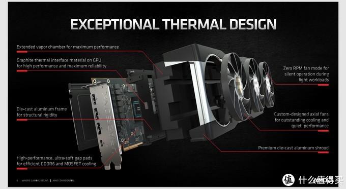 首测! 用Radeon RX6800系列显卡装一台A4小钢炮
