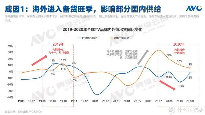 2020年双11促销期中国彩电线上市场总结