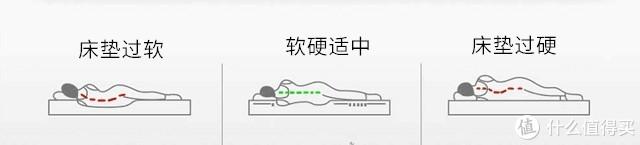 想要轻松get深睡,床垫应该怎么买?