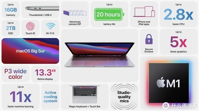 2020 Apple M1 芯片 Macbook Pro 13寸 开箱