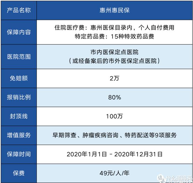 惠州惠民保保障责任图