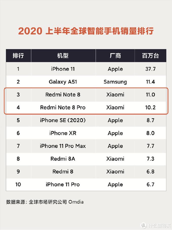 Note9发布在即,Redmi双喜临门:全球销量破1.4亿、今年H1仅次于苹果