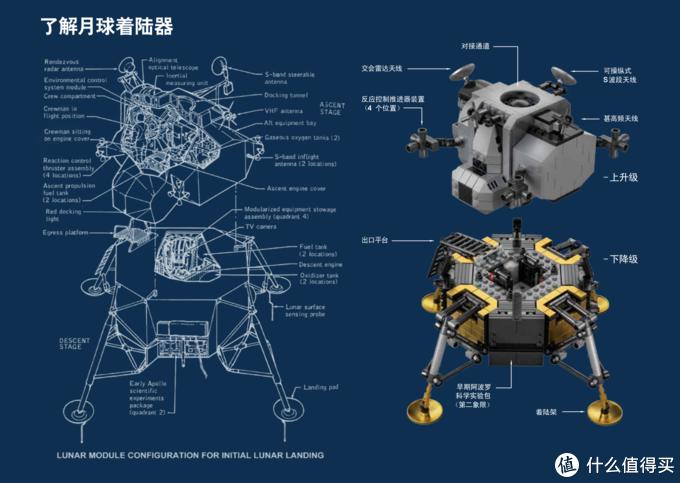 LEGO/乐高NASA 阿波罗11号月球着陆器:这是我个人的一小步,
