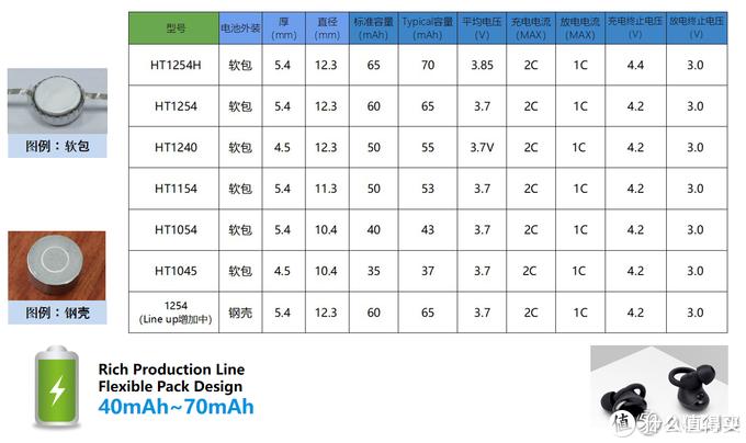 恒泰科技推出多款TWS耳机专用电池,应对市场爆发