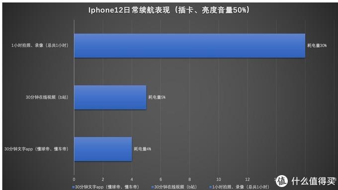 iphone12的续航也许并不像它的电池大小一样