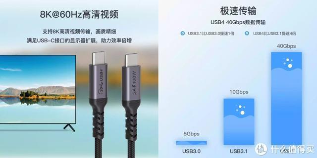 Coaxial同轴科技USB4 100W全功能同轴线试用评测