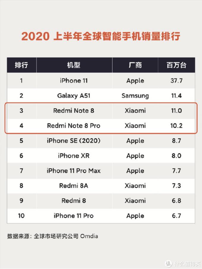 Redmi Note系列再创新高,全新Note9系列即将来袭,好戏要开始了?