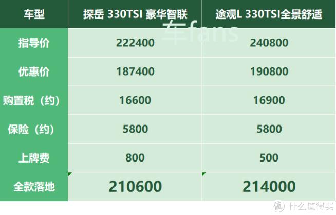 探岳:优惠3.5万起,销量全指望330TSI豪华版