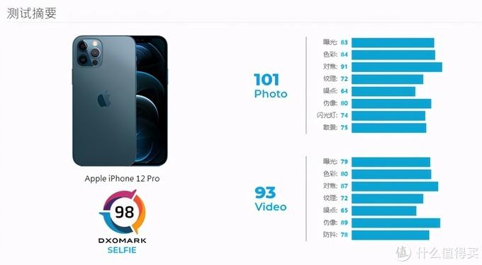 iOS 14.2.1正式版推送更新;京东方屏幕再次未通过审查