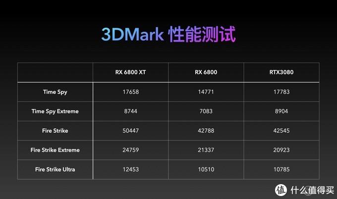 AMD Radeon RX6000 系显卡首测:游戏玩家的另一张旗舰显卡