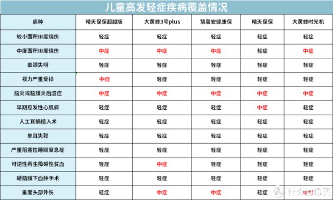 全面测评76款少儿重疾险,选出2020年11月的性价比之王