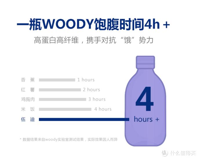 伍迪Woody代餐奶昔评测,本人亲测效果