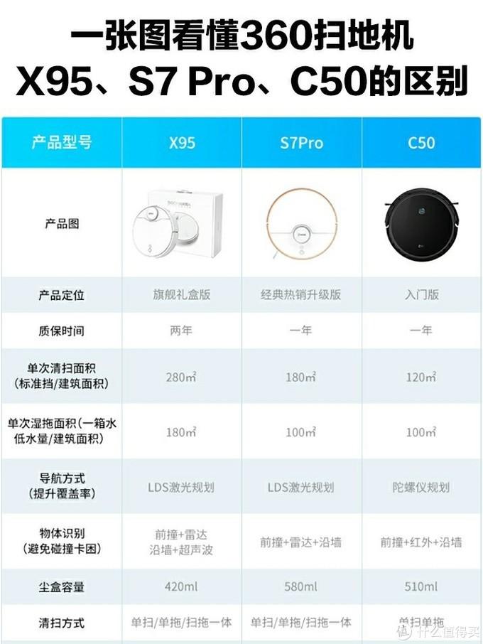 一张图看懂360扫地机X95、S7Pro、C50的区别