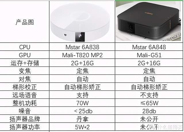 实评参数为用户发声,坚果G9对比极米Z6x new谁更优秀?