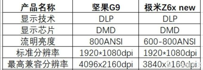用真凭实据对比,极米Z6x new这几个地方真不如坚果G9!